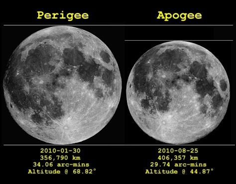 lunar-apogee-perigee-2010