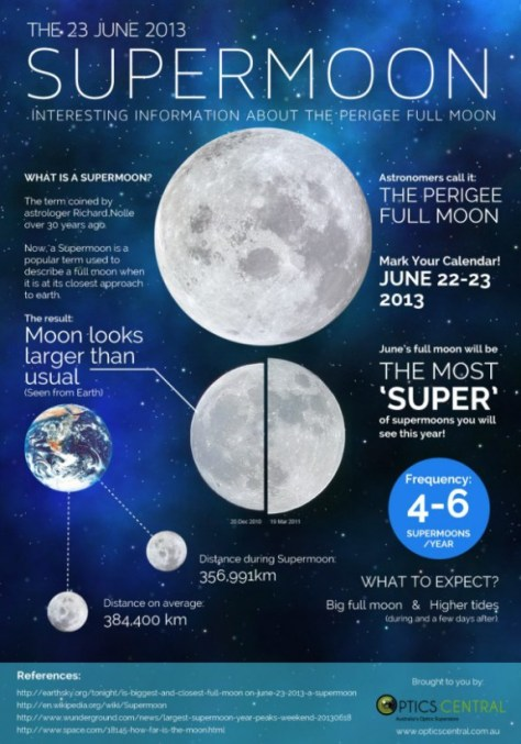 the-23-june-2013-supermoon_51c1306aeeaee_w594
